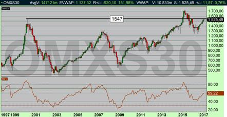 OMX månads-diagram: Börsen handlas på exakt samma nivå som för 17 år sedan, dock så har man då fått behålla aktieutdelningarna (diagram källa: Infront)