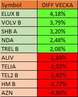 ELUX och VOLVO uppfyllde sina positiva utsagor enligt den tekniska analysen!