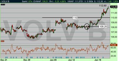 Oddsen pekade på sannolik uppgång genom 110 kr-nivån för Volvo (diagram källa: Infront)