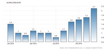 Konsumentprisindex (CPI) - inflationen över +2,0 % i USA (diagram källa: tradingeconomics.com)