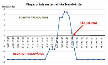 Den som inte litar på sig själv, kan låta Excel räkna ut trendens riktning (källa: tasajten algo)