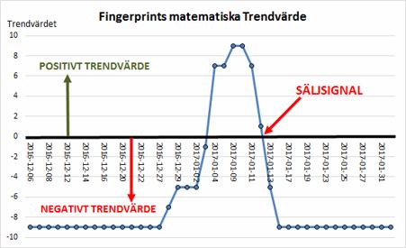 Fingerprint fick säljsignal då trendvärdet blev negativt den 13 januari 2017 (60,70 kr)