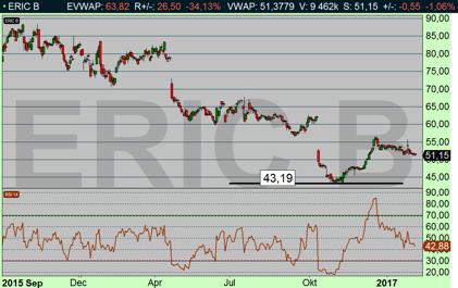 Ericsson studsade på tasajtens möjliga riktkurs 43 kr (diagram källa: Infront)