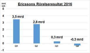 Ericsson går inte från klarhet till klarhet