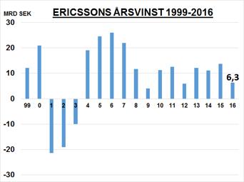 Tillväxt saknas i Ericsson - snittresultatet 11,07 miljarder/ år