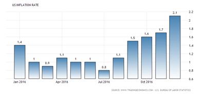 Inflationen i USA uppgår för tillfället till +2,1 % (diagram källa: tradingeconomics.com)