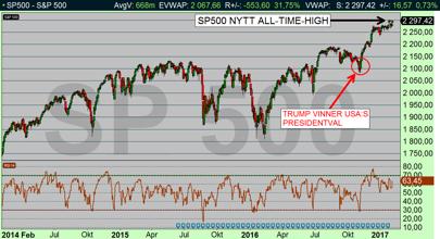 SP500 dagsdiagram: Marknaden verkar tro att Trump kommer göra den amerikanska ekonomin bättre, om så blir fallet återstår förstås att se (diagram källa: Infront)
