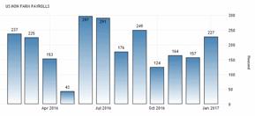 Det skapades +227.000 nya jobb i USA senaste månaden (diagram källa: tradingeconomics.com)