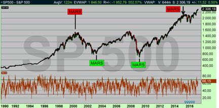 SP500 dagsdiagram: marknaden har vänt i mars förr (diagram källa: Infront)