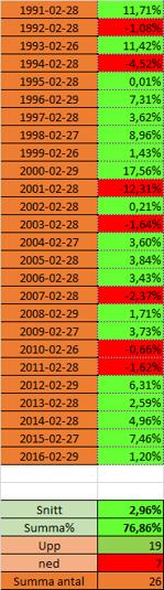 För den som tror på säsongsmönster - kan förvänta sig stigande börs under februari (källa: excel tasajtens finansblogg)