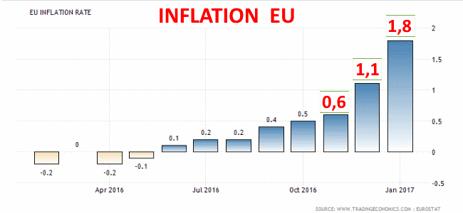 Stiger inflationen kontrollerat i EU-zonen? (diagramm källa: tradingeconomics.com)