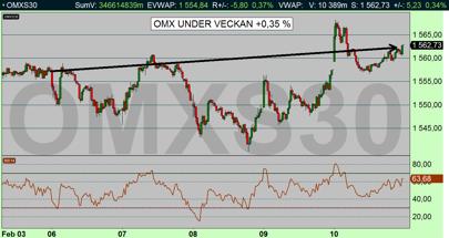 OMX 10 min: Index ligger still medan de enskilda aktierna spretar stort (diagram källa: Infront)