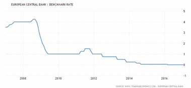 ECB:s styrränta armerad i betong på 0 %? (diagram källa: tradingeconomic.com)