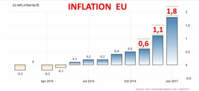 Inflationen i EU-zonen på frammarsch (diagram källa: tradingeconomics.com)