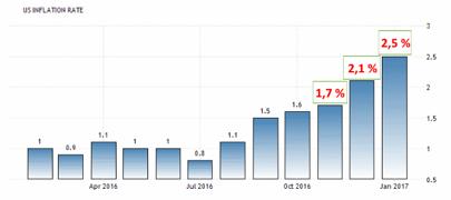 VM i inflation pågår (diagram källa: tradingeconomics)