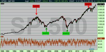 SP500 dagsdiagram: SP500 vänder ofta i mars månad (diagram källa: Infront)