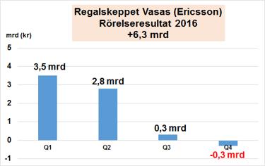 Ericsson vinstvarnar borsvardet sjonk 140 miljarder