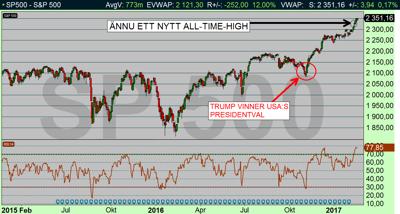 SP500 satte nya börsrekord under veckan som gick (diagram källa: Infront)