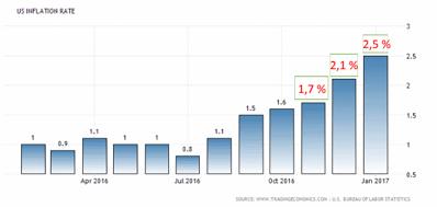 Inflationen i USA nu över Feds mål om +2,0 % (diagram källa: tradingeconomics)