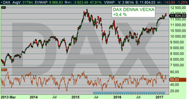 DAX-index dagschart (diagram källa: Infront)