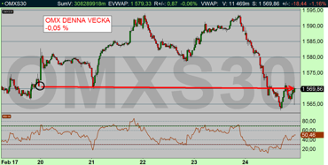 OMX 10 min: Nada -0,05 % denna vecka