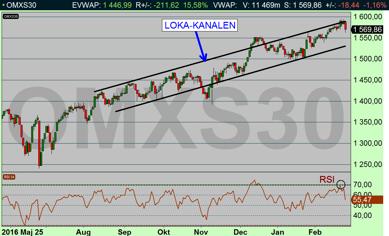 OMX dagschart: Börsen studsade i Loka-kanalens tak (diagram källa: Infront)