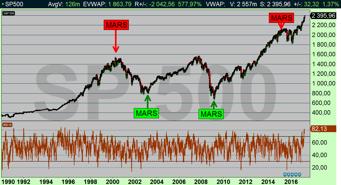 SP500 dagsdiagram: Börsen i USA har gjort viktiga vändningar i mars månad tidigare (diagram källa: Infront)