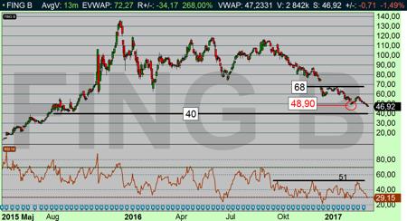 Fingerprint dagschart: Nedgången har nu tagit RSI ned till 30 - nu får vi se hur köparna reagerar (diagram källa: Infront)