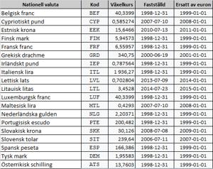 19 av 28 EU-nationer har inför Euron