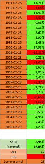 Så slutade februari månad de senaste 26 åren på börsen