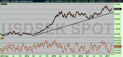 Dollarstocky (USDSEK): har stigit +42 % på 3 år, och mer kommer det bli (diagram källa: Infront)