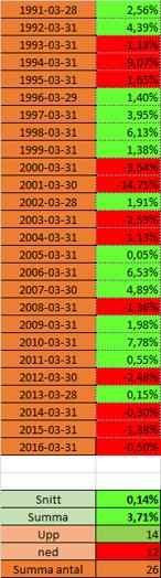 Så har mars månad slutat de senaste 26 åren för den svenska börsen