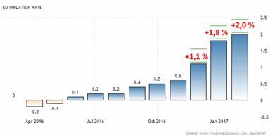 Inflationstakten i EU-zonen har nu nått ECB:s mål om +2,0 % (diagram källa: tradingeconomics.com)