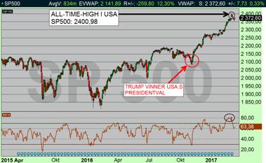 SP500 dagschart: Börsen i USA tog en vilopaus och rekylerade ned -0,44 % (diagram källa: Infront)