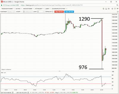 BITCOIN 10 min: Fritt fall efter SEC:s utslag (Diagram källa: IG Markets)