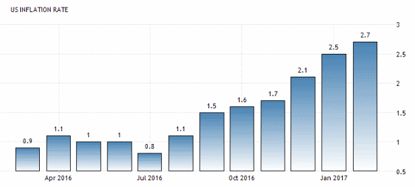 CPI - konsumentprisindex (inflationen) i USA +2,7 % (diagram källa: tradingeconomics.com)