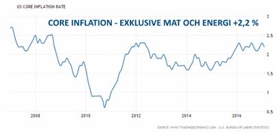 """""""Core"""" inflation - där man exkluderat mat och energi (diagram källa: tradingeconomics.com)"""