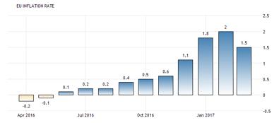 Inlfationen (KPI) i Euro området föll tillbaka från 2,0 % till +1,5 % (källa: tradingeconomics.com)