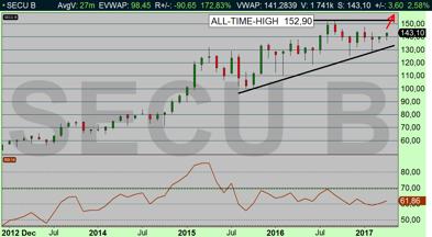 SECU B: Bygger upp en stigande momentum och aktien kommer testa all-time-high (diagram källa: Infront)