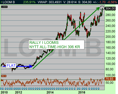 LOOM B dagschart: Nytt all-time-high 306 kr - dags att låsa in partiell vinst på halva positionen (diagram källa: Infront)