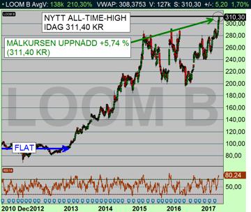 LOOM B dagchart: Den tekniska analysen förutspådde en kursuppgång för aktien - och fick rött denna gång +5,74 % (diagram källa: Infront)
