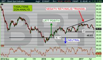 Oljan (Brent): Den negativa rätvinkliga triangel fick rätt - oljan droppade ned till målområdet $45-48 (diagram källa:)