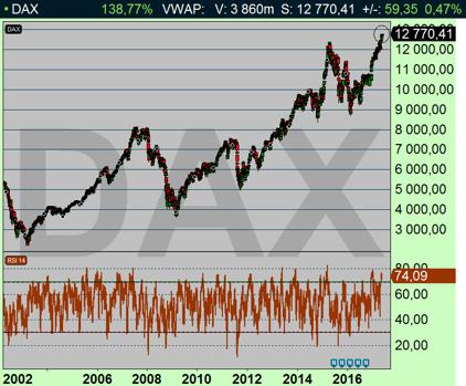 DAX dagschart: Jeder kann Geld auf Aktienhandel machen/ alla kan tjäna pengar på aktiehandel (diagram källa: Infront)