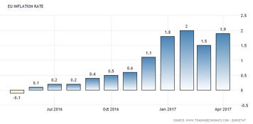Inflationen i Euro-zonen kring ECB:s mål +2,0 % (diagram källa: tradingeconomics.com)