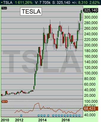 Elon Musks Tesla rusar - till negativisternas förtvivlan.