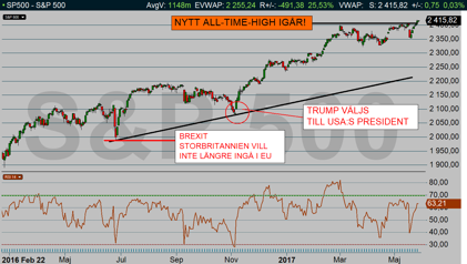 SP500 dagschart: Ny all-time-high stängning i fredags! (diagram källa: Infront)