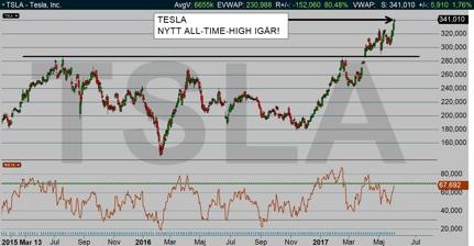 Tesla: Nytt rekord på börsen igår! (diagram källa: Infront)