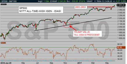 SP500 daily: Haleluja-trading (nytt all-time-high!), diagram källa: Infront