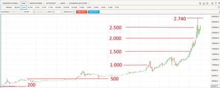 Bitcoin: Från 200 till 2.740 på 2,5 år (diagram källa: IG Markets)