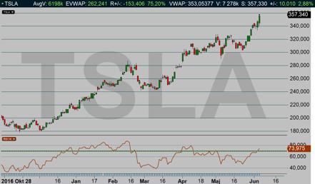 Tesla: Aktien är på väg mot yttre rymden och stiger idag ytterligare +2,88 % (diagram källa: Infront)